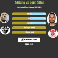 Adriano vs Ugur Ciftci h2h player stats