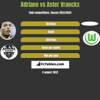 Adriano vs Aster Vranckx h2h player stats