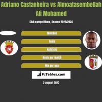 Adriano Castanheira vs Almoatasembellah Ali Mohamed h2h player stats