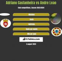 Adriano Castanheira vs Andre Leao h2h player stats