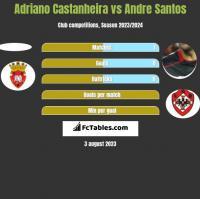 Adriano Castanheira vs Andre Santos h2h player stats