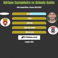 Adriano Castanheira vs Antonio Xavier h2h player stats