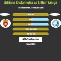 Adriano Castanheira vs Arthur Yamga h2h player stats