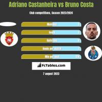 Adriano Castanheira vs Bruno Costa h2h player stats
