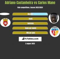 Adriano Castanheira vs Carlos Mane h2h player stats