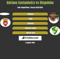 Adriano Castanheira vs Dieguinho h2h player stats