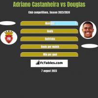 Adriano Castanheira vs Douglas h2h player stats