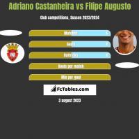Adriano Castanheira vs Filipe Augusto h2h player stats