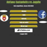 Adriano Castanheira vs Jaquite h2h player stats