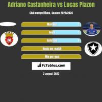Adriano Castanheira vs Lucas Piazon h2h player stats