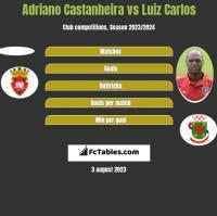 Adriano Castanheira vs Luiz Carlos h2h player stats