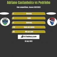 Adriano Castanheira vs Pedrinho h2h player stats