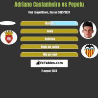 Adriano Castanheira vs Pepelu h2h player stats