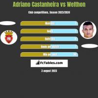 Adriano Castanheira vs Welthon h2h player stats