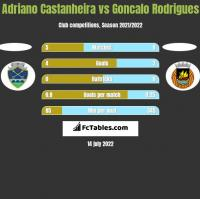 Adriano Castanheira vs Goncalo Rodrigues h2h player stats
