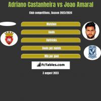 Adriano Castanheira vs Joao Amaral h2h player stats