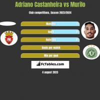 Adriano Castanheira vs Murilo h2h player stats