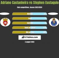 Adriano Castanheira vs Stephen Eustaquio h2h player stats
