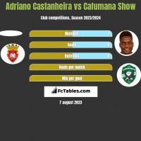 Adriano Castanheira vs Cafumana Show h2h player stats