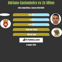 Adriano Castanheira vs Ze Uilton h2h player stats