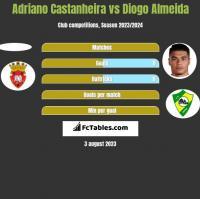 Adriano Castanheira vs Diogo Almeida h2h player stats