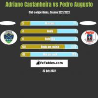 Adriano Castanheira vs Pedro Augusto h2h player stats