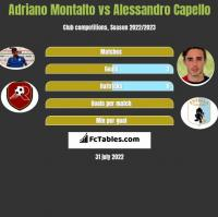Adriano Montalto vs Alessandro Capello h2h player stats