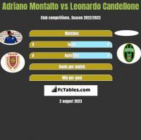 Adriano Montalto vs Leonardo Candellone h2h player stats