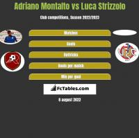 Adriano Montalto vs Luca Strizzolo h2h player stats
