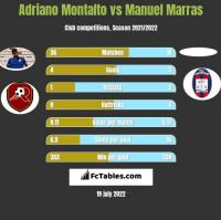 Adriano Montalto vs Manuel Marras h2h player stats