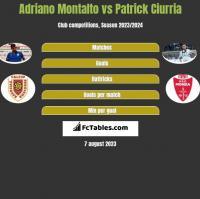 Adriano Montalto vs Patrick Ciurria h2h player stats