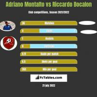 Adriano Montalto vs Riccardo Bocalon h2h player stats