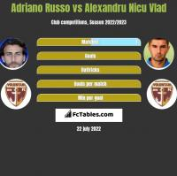 Adriano Russo vs Alexandru Nicu Vlad h2h player stats