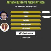Adriano Russo vs Andrei Cristea h2h player stats