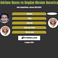 Adriano Russo vs Bogdan Nicolae Bucurica h2h player stats