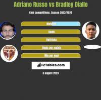 Adriano Russo vs Bradley Diallo h2h player stats
