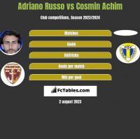 Adriano Russo vs Cosmin Achim h2h player stats