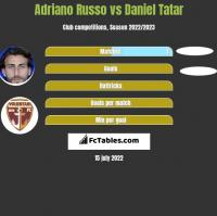 Adriano Russo vs Daniel Tatar h2h player stats