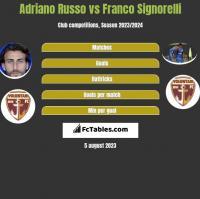 Adriano Russo vs Franco Signorelli h2h player stats