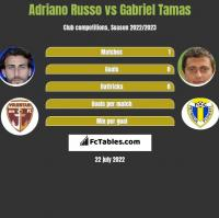 Adriano Russo vs Gabriel Tamas h2h player stats
