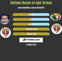 Adriano Russo vs Igor Armas h2h player stats