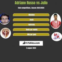 Adriano Russo vs Julio h2h player stats