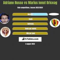Adriano Russo vs Marius Ionut Briceag h2h player stats