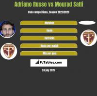 Adriano Russo vs Mourad Satli h2h player stats