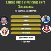 Adriano Russo vs Ousmane Viera Diarrassouba h2h player stats