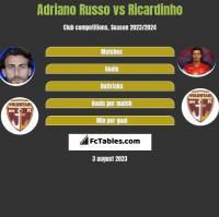 Adriano Russo vs Ricardinho h2h player stats
