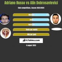 Adriano Russo vs Alin Dobrosavlevici h2h player stats