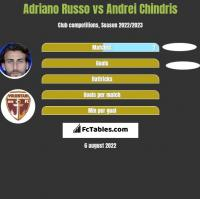 Adriano Russo vs Andrei Chindris h2h player stats