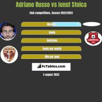 Adriano Russo vs Ionut Stoica h2h player stats