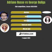 Adriano Russo vs George Buliga h2h player stats